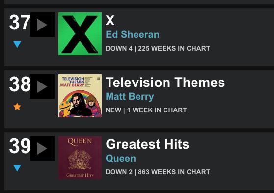 Television Themes Chart Placing
